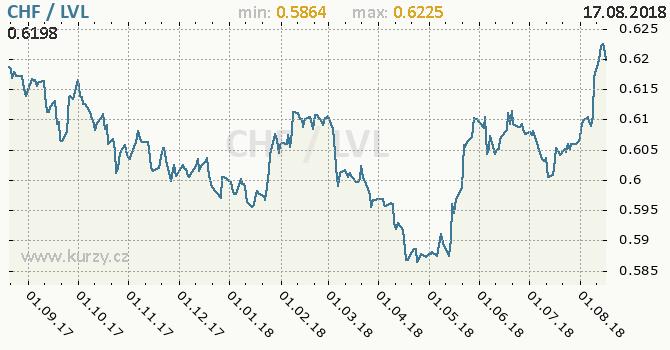 Vývoj kurzu CHF/LVL - graf