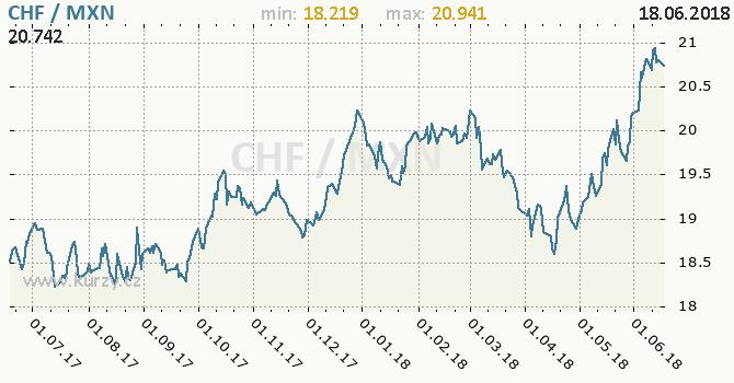 Vývoj kurzu CHF/MXN - graf