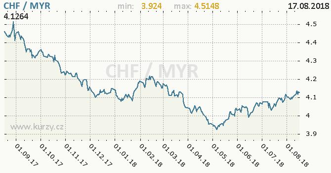 Vývoj kurzu CHF/MYR - graf