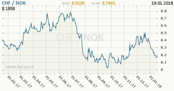 Graf norská koruna a švýcarský frank