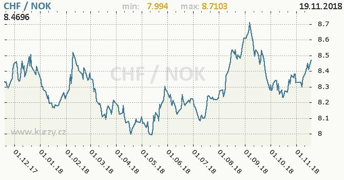Vývoj kurzu CHF/NOK - graf