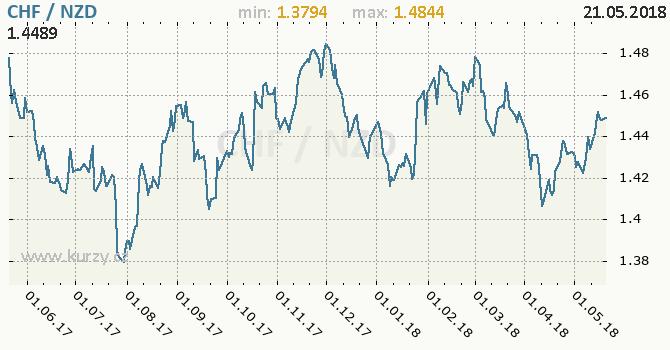 Vývoj kurzu CHF/NZD - graf
