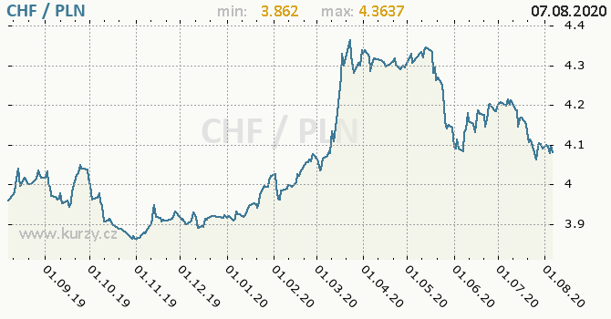 Vývoj kurzu CHF/PLN - graf
