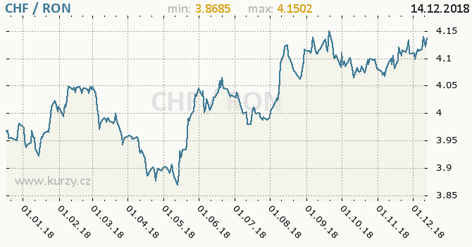 Vývoj kurzu CHF/RON - graf