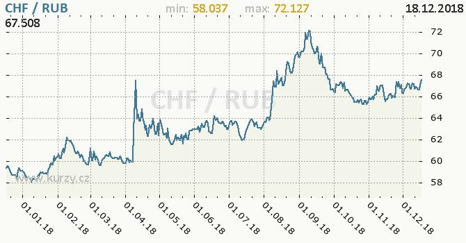 Vývoj kurzu CHF/RUB - graf