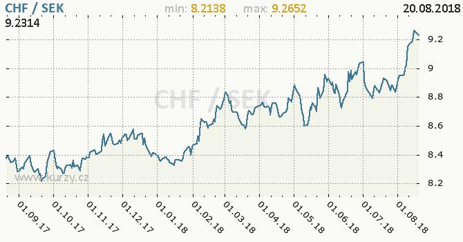 Vývoj kurzu CHF/SEK - graf