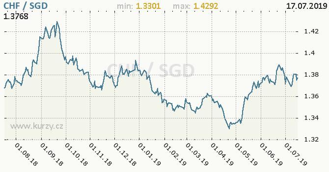 Vývoj kurzu CHF/SGD - graf