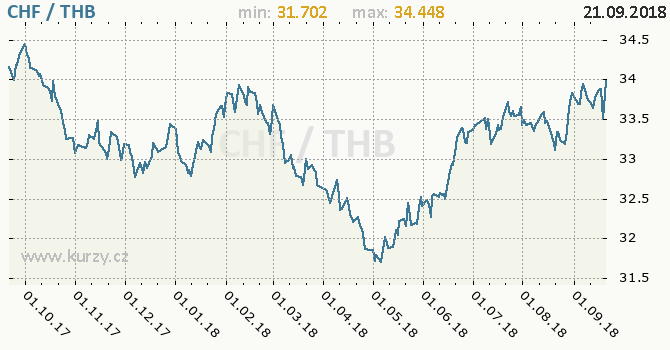 Vývoj kurzu CHF/THB - graf