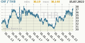 Graf CHF / THB denní hodnoty, 10 let, formát 350 x 180 (px) PNG