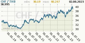 Graf CHF / THB denní hodnoty, 5 let, formát 350 x 180 (px) PNG