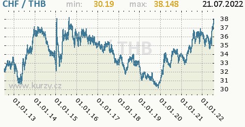 Graf CHF / THB denní hodnoty, 10 let, formát 500 x 260 (px) PNG