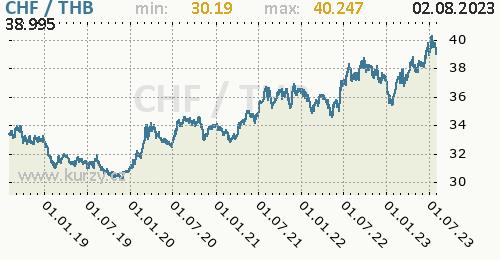 Graf CHF / THB denní hodnoty, 5 let, formát 500 x 260 (px) PNG