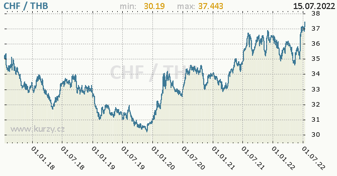 Graf CHF / THB denní hodnoty, 5 let, formát 670 x 350 (px) PNG