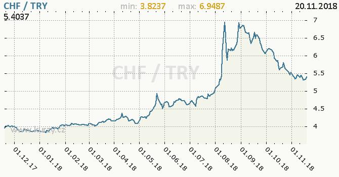 Vývoj kurzu CHF/TRY - graf