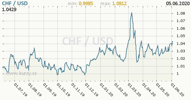 Vývoj kurzu CHF/USD - graf