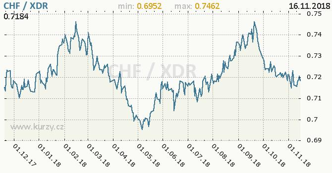Vývoj kurzu CHF/XDR - graf