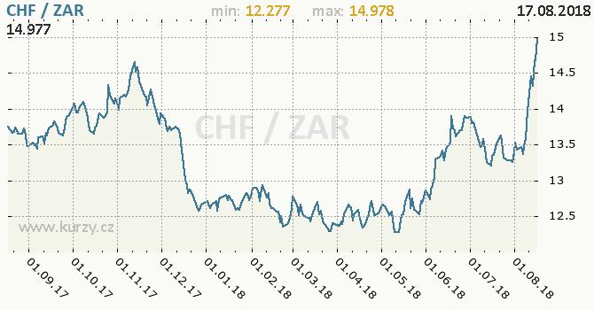 Vývoj kurzu CHF/ZAR - graf