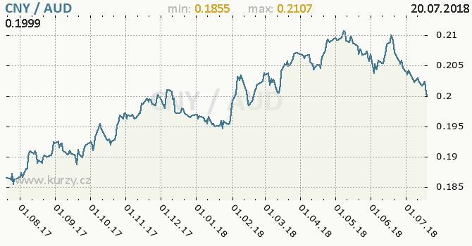 Vývoj kurzu CNY/AUD - graf
