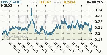 Graf CNY / AUD denní hodnoty, 5 let, formát 350 x 180 (px) PNG