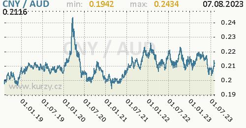 Graf CNY / AUD denní hodnoty, 5 let, formát 500 x 260 (px) PNG