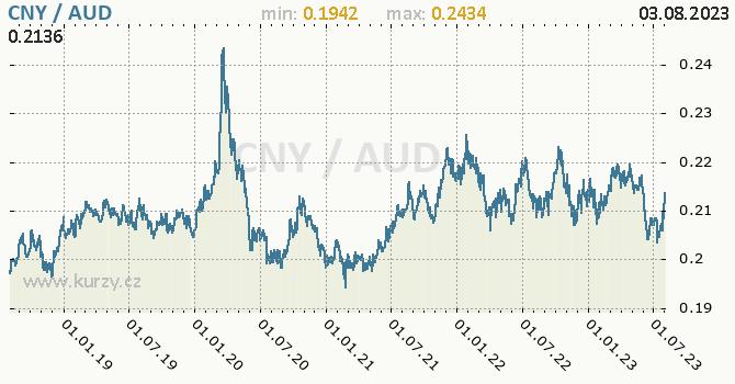 Graf CNY / AUD denní hodnoty, 5 let, formát 670 x 350 (px) PNG