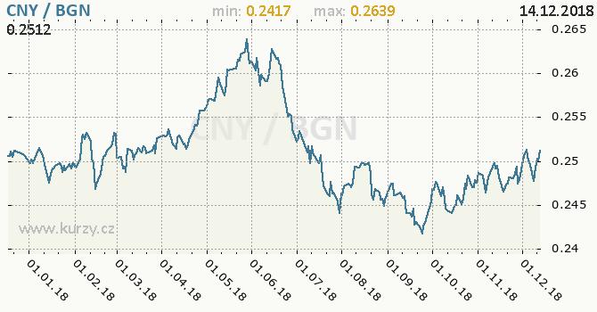 Vývoj kurzu CNY/BGN - graf