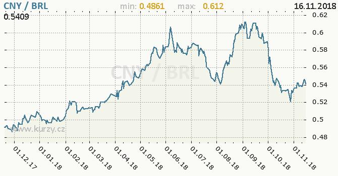 Vývoj kurzu CNY/BRL - graf