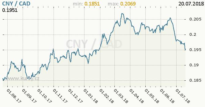 Vývoj kurzu CNY/CAD - graf