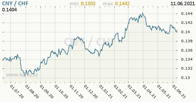 Vývoj kurzu CNY/CHF - graf