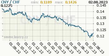 Graf CNY / CHF denní hodnoty, 1 rok, formát 350 x 180 (px) PNG