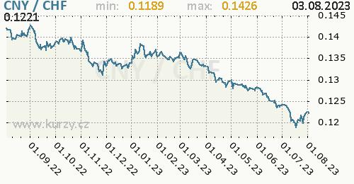 Graf CNY / CHF denní hodnoty, 1 rok, formát 500 x 260 (px) PNG