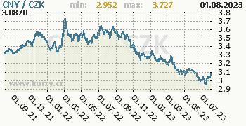 Čínský juan graf CNY / CZK denní hodnoty, 2 roky, formát 350 x 180 (px) PNG
