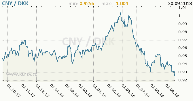 Vývoj kurzu CNY/DKK - graf