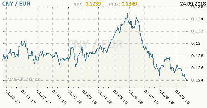 Vývoj kurzu CNY/EUR - graf