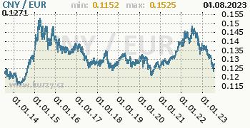 Graf CNY / EUR denní hodnoty, 10 let, formát 350 x 180 (px) PNG
