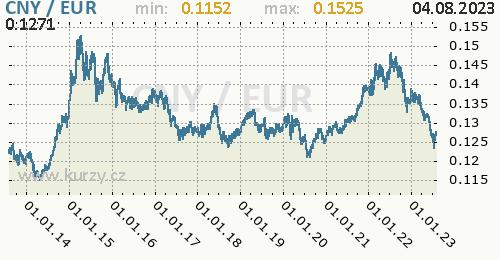 Graf CNY / EUR denní hodnoty, 10 let, formát 500 x 260 (px) PNG