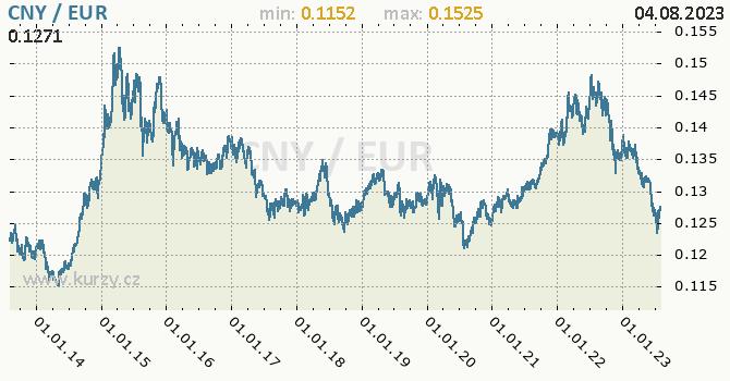 Graf CNY / EUR denní hodnoty, 10 let, formát 670 x 350 (px) PNG