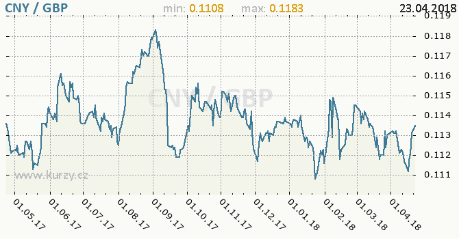 Vývoj kurzu CNY/GBP - graf
