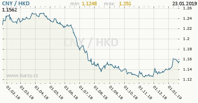 Vývoj kurzu CNY/HKD - graf