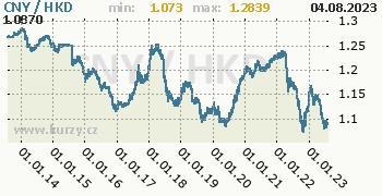 Graf CNY / HKD denní hodnoty, 10 let, formát 350 x 180 (px) PNG