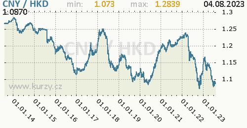 Graf CNY / HKD denní hodnoty, 10 let, formát 500 x 260 (px) PNG