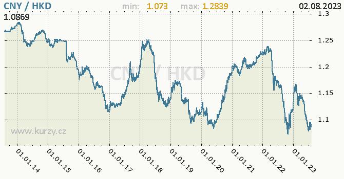 Graf CNY / HKD denní hodnoty, 10 let, formát 670 x 350 (px) PNG