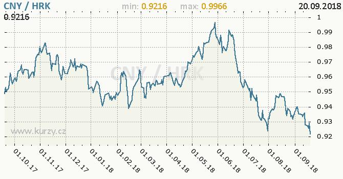 Vývoj kurzu CNY/HRK - graf