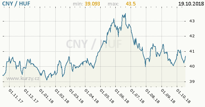 Vývoj kurzu CNY/HUF - graf
