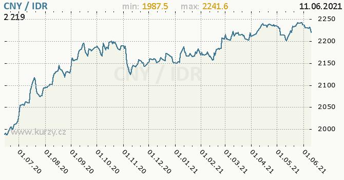 Vývoj kurzu CNY/IDR - graf