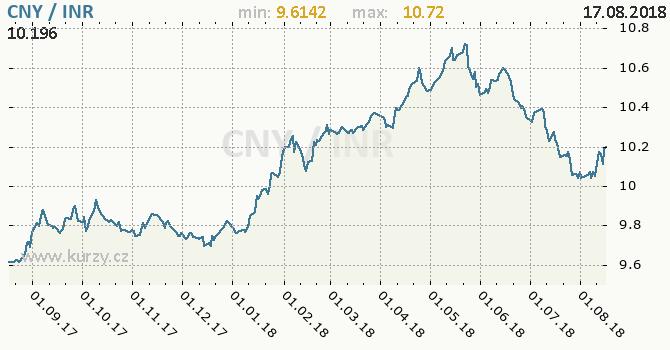 Vývoj kurzu CNY/INR - graf