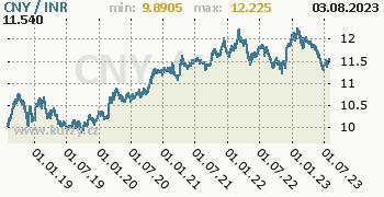 Graf CNY / INR denní hodnoty, 5 let, formát 350 x 180 (px) PNG