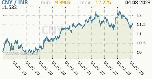 Graf CNY / INR denní hodnoty, 5 let, formát 500 x 260 (px) PNG