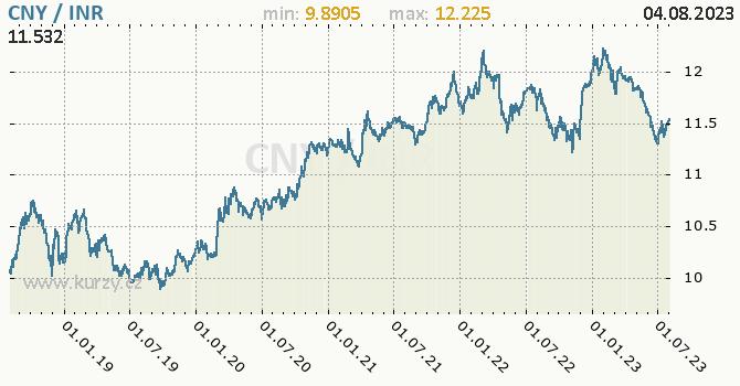 Graf CNY / INR denní hodnoty, 5 let, formát 670 x 350 (px) PNG