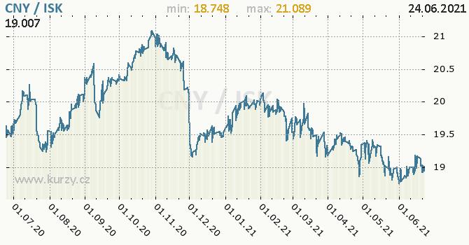 Vývoj kurzu CNY/ISK - graf